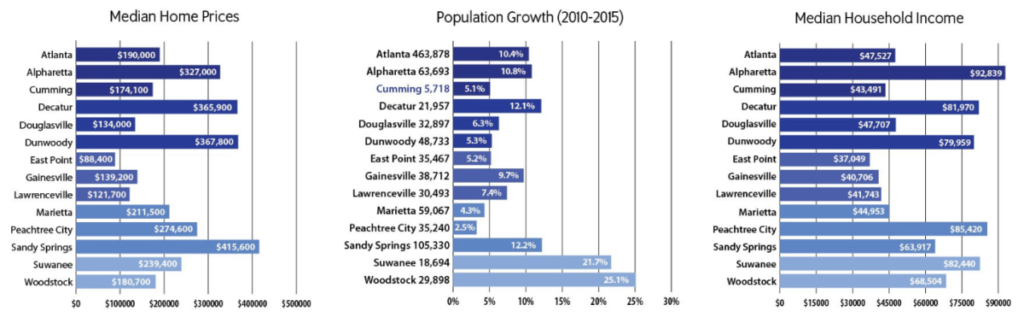 Metro Atlanta cities comparison