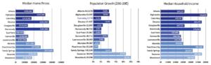 Metro Atlanta cities comparison